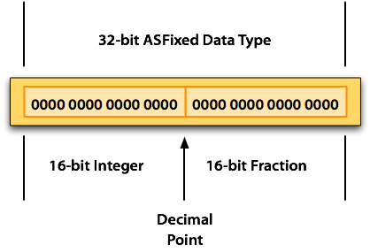 32-bit AS Fixed Data Type