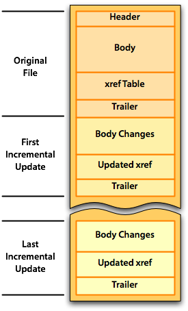 Sections are Original File (Header, Body, xref Table, Trailer), First Incremental Update (Body Changes, Updated xref, Trailer), etc., Last Incremental Update (Body Changes, Updated xref, Trailer).