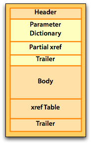 Sections are Header, Parameter Dictionary, Partial xref, Trailer, Body, xref Table, Trailer.